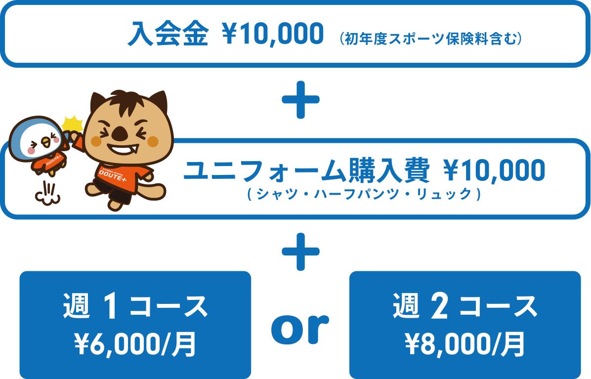 入会金 ¥10,000、ユニフォーム購入費 ¥10,000、週1コース ¥6,000/月、週2コース ¥8.000/月